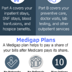 The 2019 Guide to Medicare